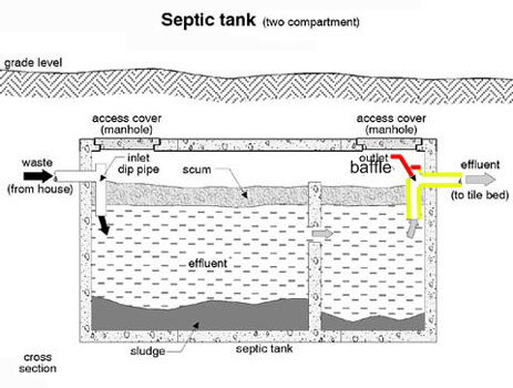 outlet-baffle-septic-tank